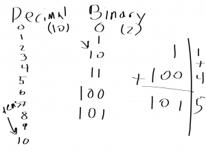 homeschool technology - binary lesson 2