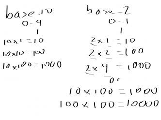 Homeschool Technology Lesson 3 - Binary (practice)