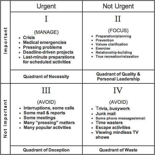 7 Habits Quadrants